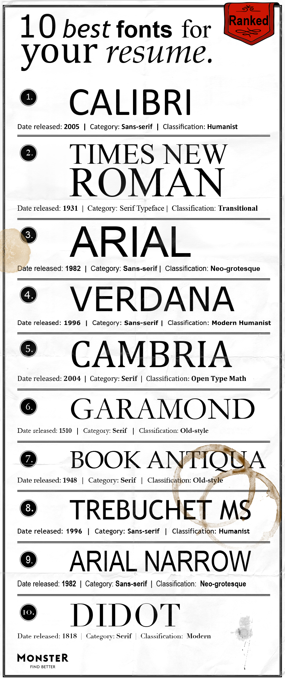 best font for resume monster size fonts ranked years of experience on international Resume Best Font Size For Resume 2020