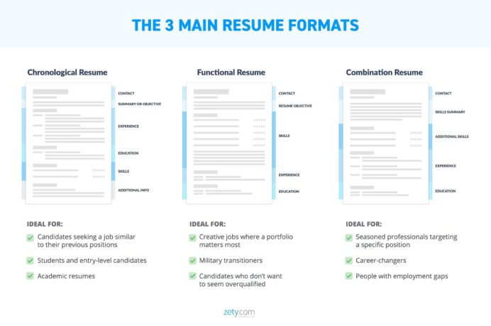 best resume layouts examples from idea to design does format matter layout formats dance Resume Does Resume Format Matter