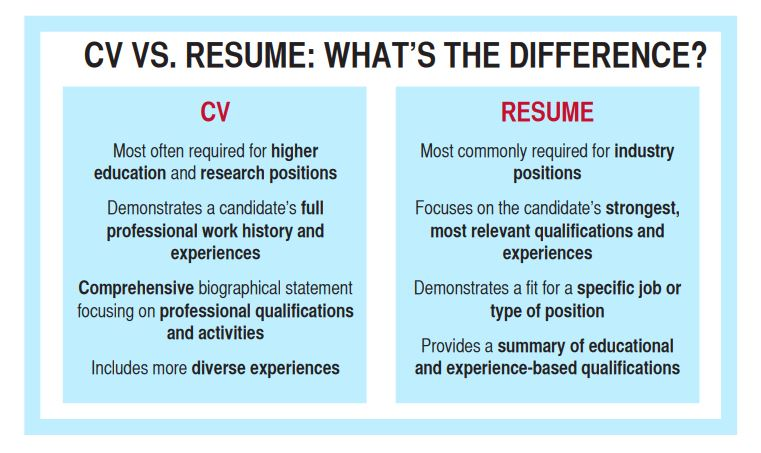 career center curriculum vitae vs resume cvvsr sap bods experience customer service Resume Curriculum Vitae Vs Resume