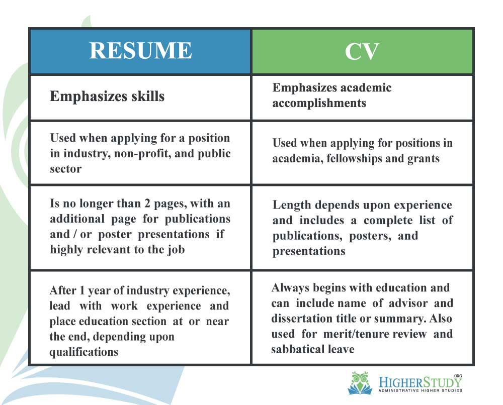 curriculum vitae cv is latin for course of life in contrast resume french summary both Resume Curriculum Vitae Vs Resume