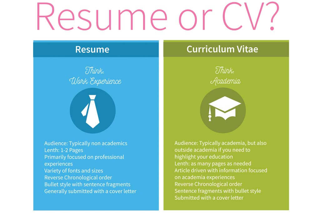 cv vs resume the basics you need to know curriculum vitae resumevscv sap bods experience Resume Curriculum Vitae Vs Resume