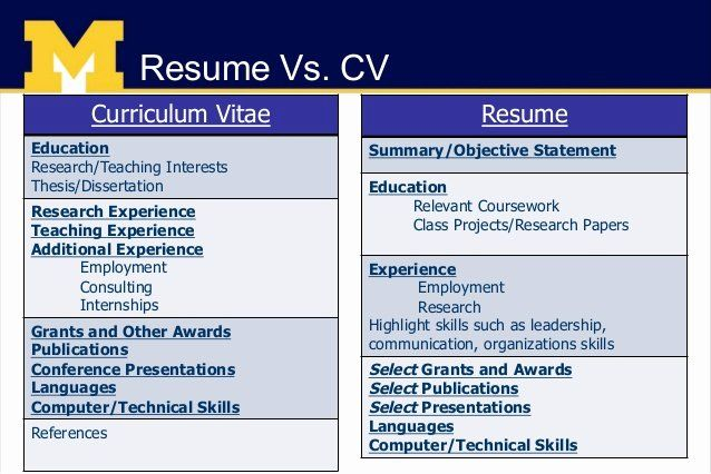 difference between resume and cover letter beautiful job search preparation resumes le Resume Resume Summary Vs Cover Letter