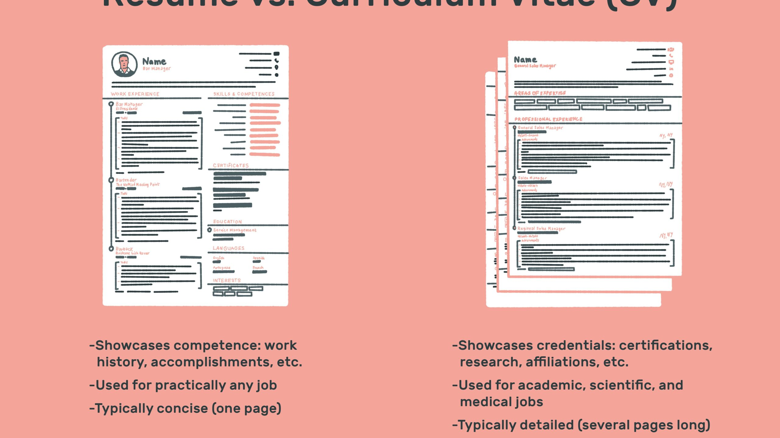 the difference between resume and curriculum vitae should use template cv vs final Resume Should I Use A Resume Template