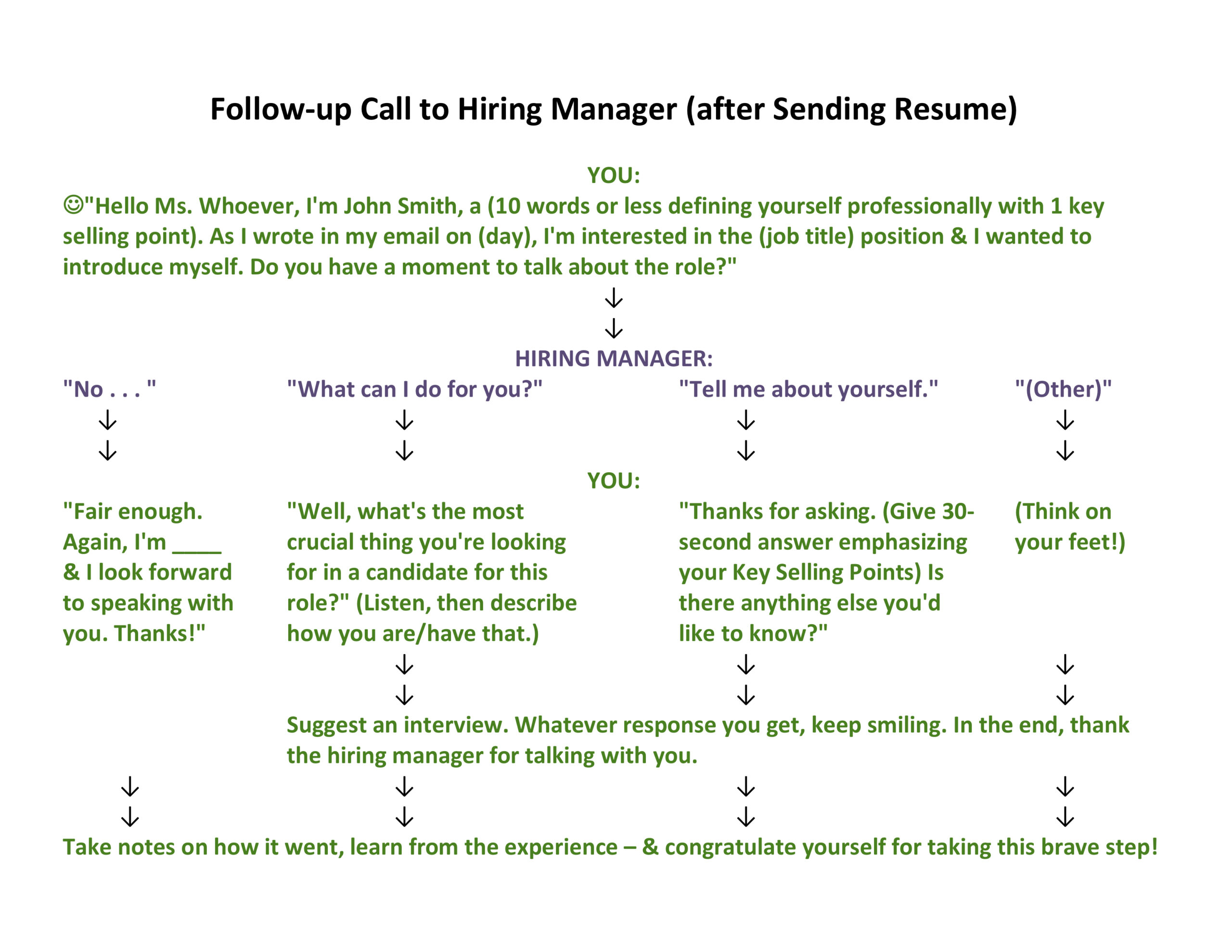 to call the hiring manager after applying for job infographic thea kelley career services Resume Follow Up After Resume Sent