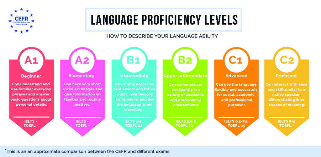 to write about language skills on your cv academia inglés fluency house proficiency Resume Language Proficiency Levels Resume