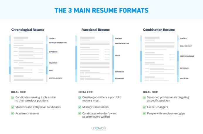 best resume format professional samples for all types of jobs example three main formats Resume Resume For All Types Of Jobs