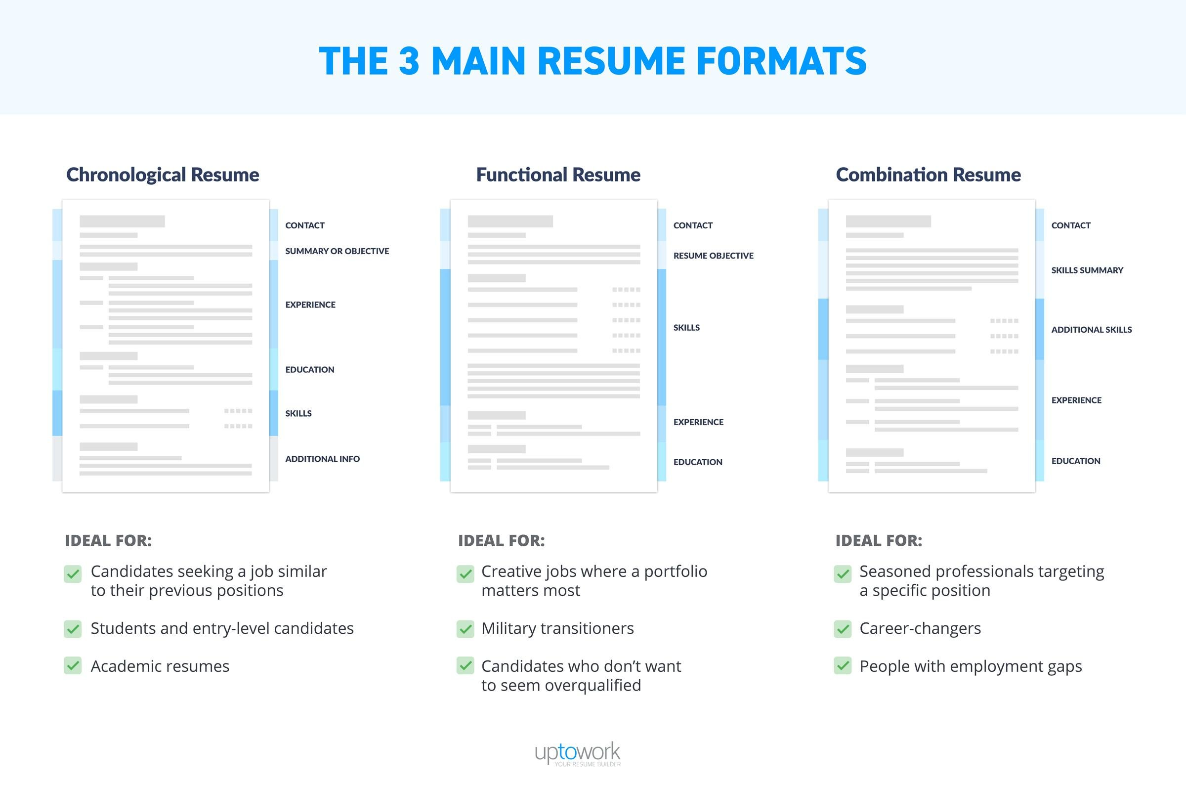 best resume format professional samples type of example three main formats infographic Resume Best Type Of Resume