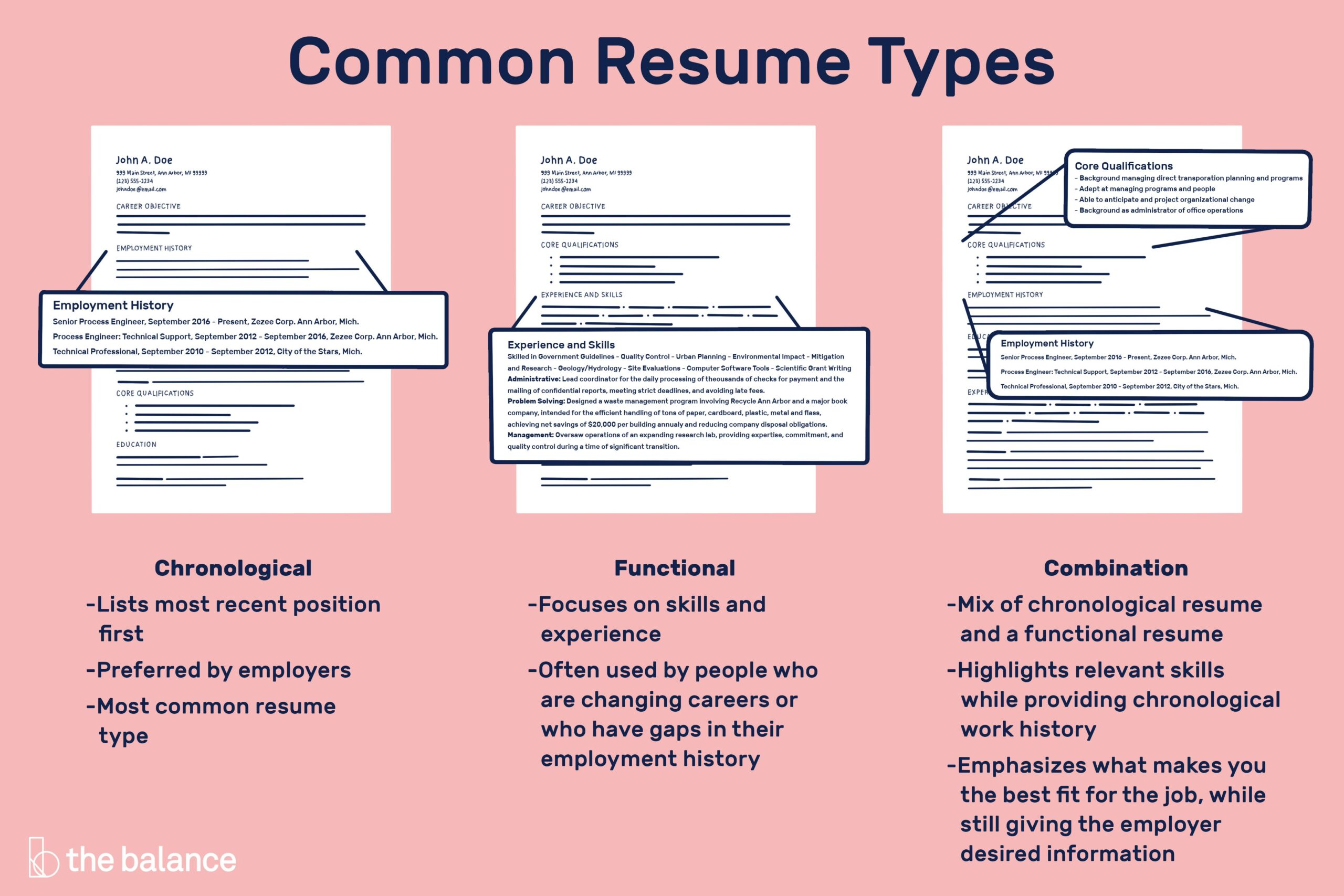 different resume types for all of jobs chronological functional combination 2063235v4 Resume Resume For All Types Of Jobs