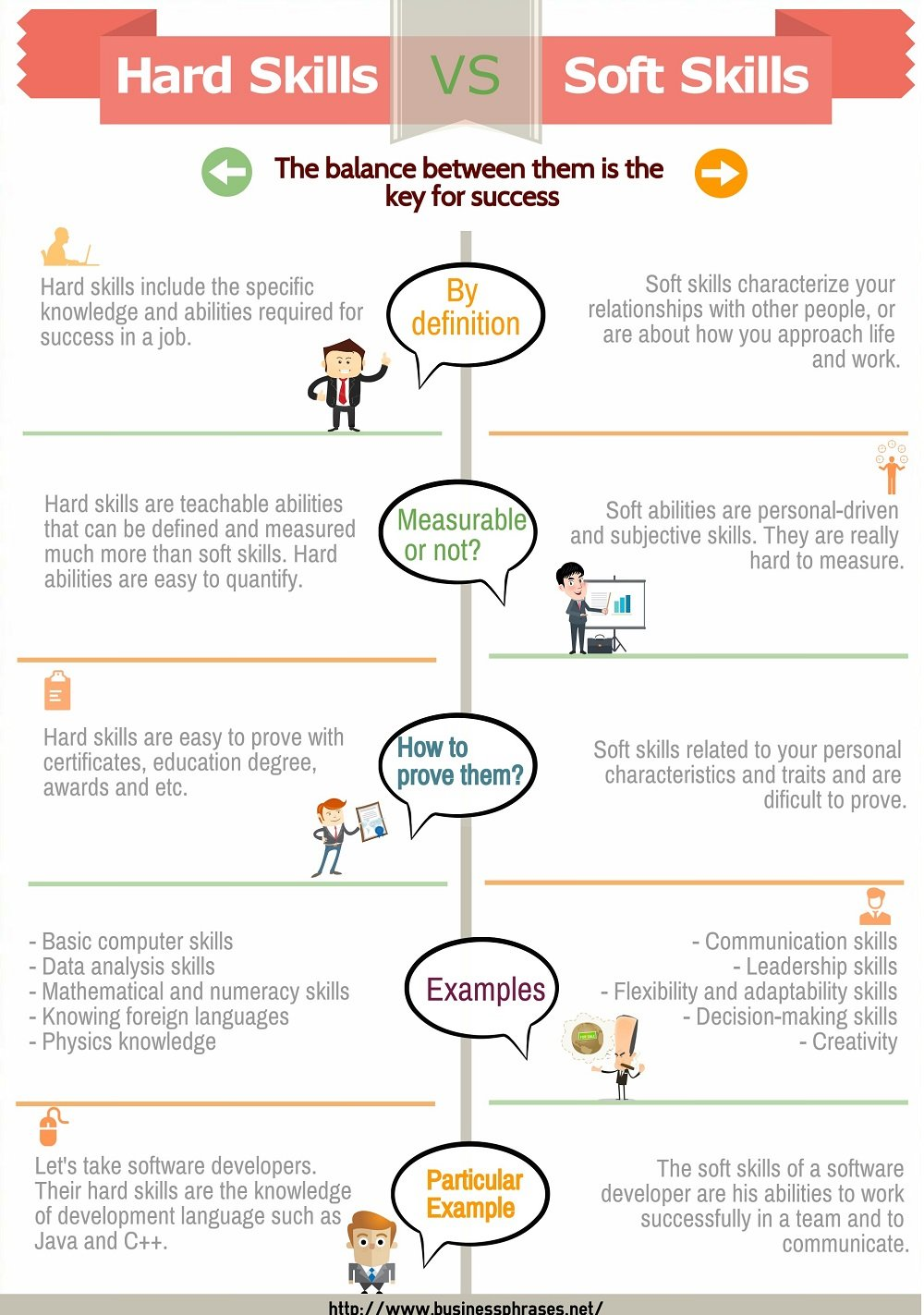 hard skills examples difference from soft of for resume vs infographic software quality Resume Examples Of Hard Skills For A Resume