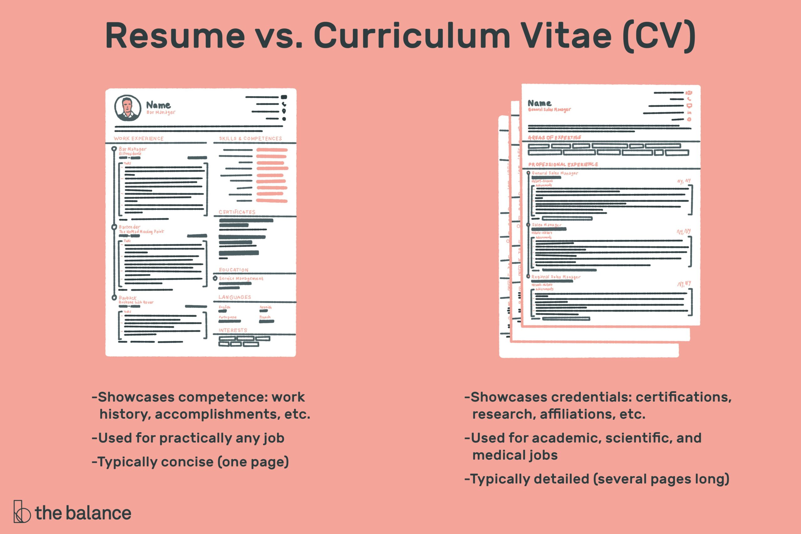 the difference between resume and curriculum vitae template for one job history cv vs Resume Resume Template For One Job History