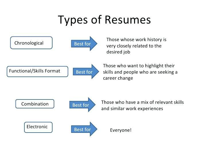 types of resume examples format resumes pdf another word for responsible on builder Resume Types Of Resume Pdf