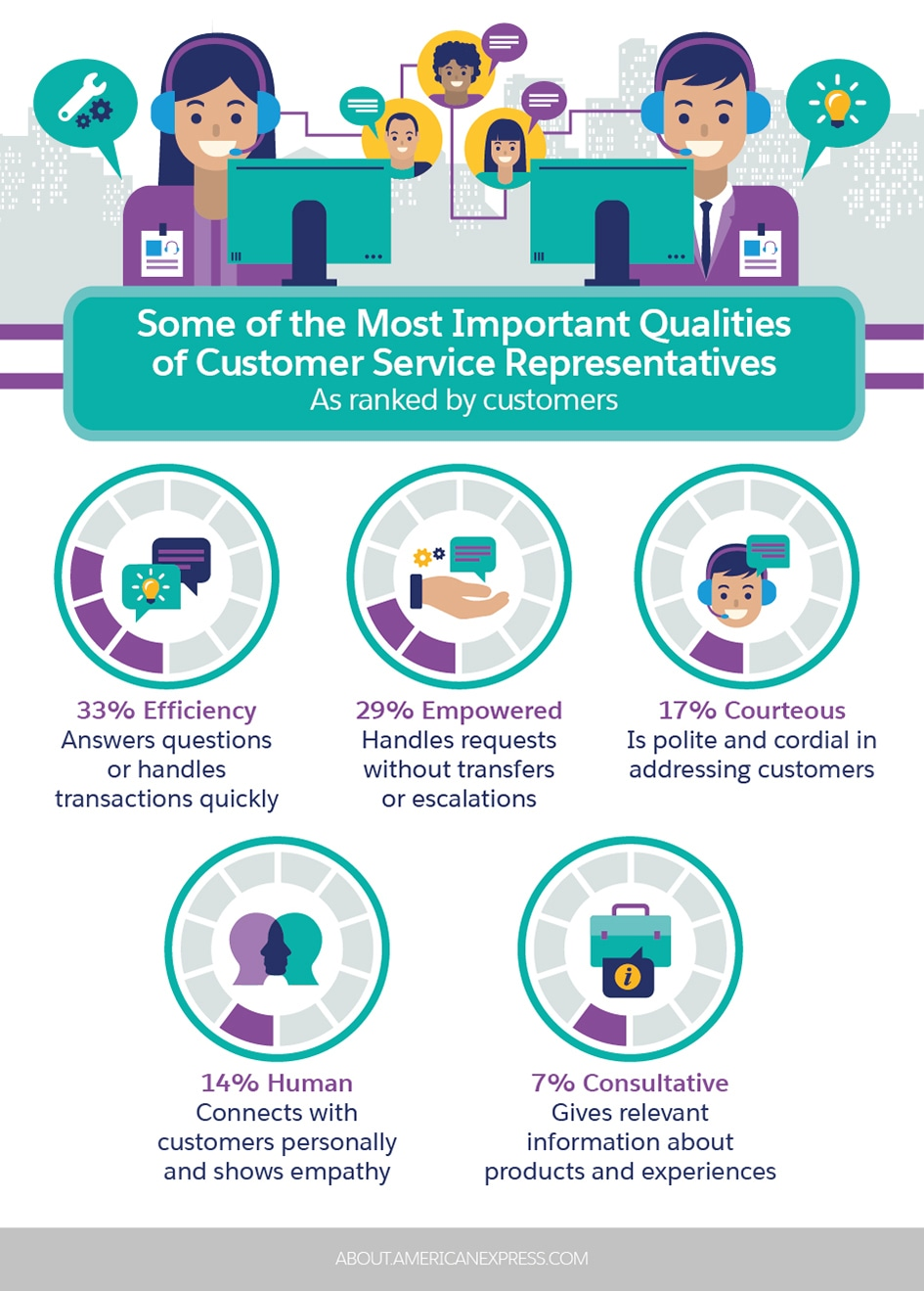 your of the most important customer service skills according to data salesforce another Resume Another Word For Customer Service On Resume