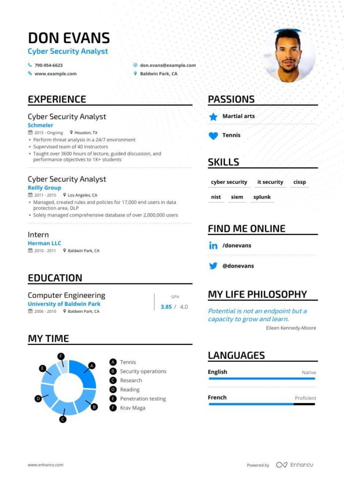 cyber security analyst resume examples guide pro tips enhancv junior pca of skills you Resume Junior Security Analyst Resume