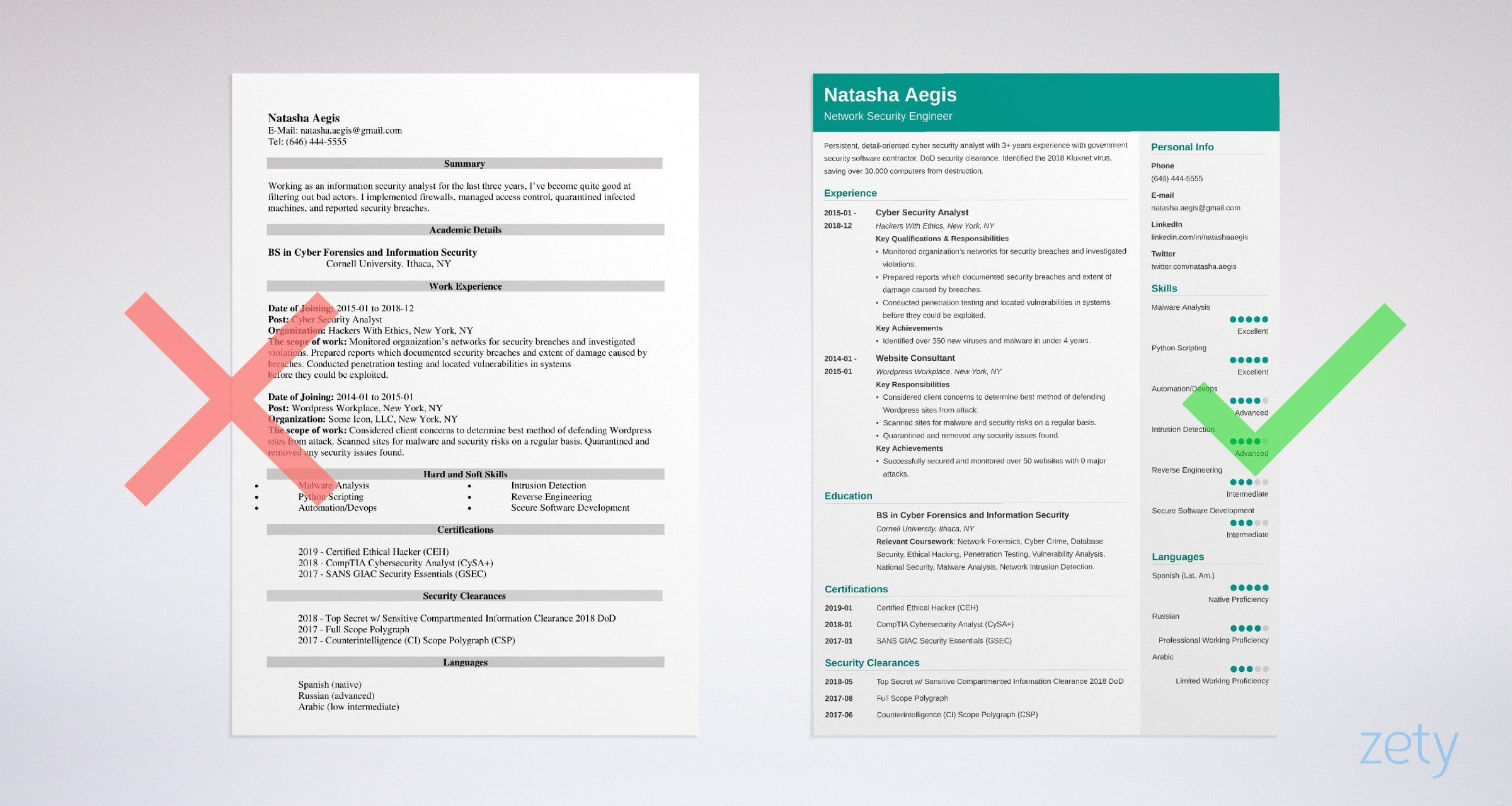 cyber security resume sample also for entry level analysts analyst template example Resume Security Analyst Resume Template