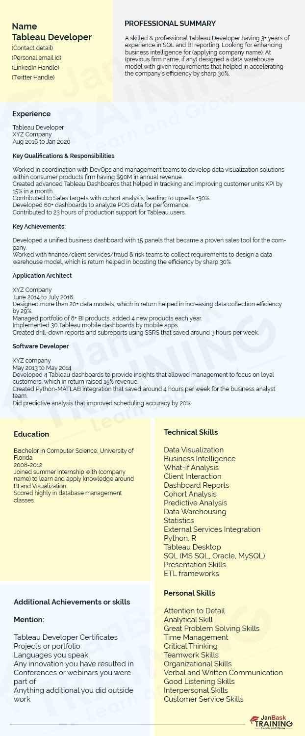 tableau developer resume sample guide to write one database analyst entry level bartender Resume Database Developer Resume Sample